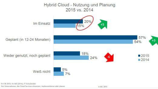 Hybrid-Cloud-Konzepte gewinnen in der Praxis an Bedeutung.