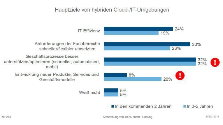Die agile Geschäftsprozessunterstützung ist das wichtigste Ziel der Hybrid-Cloud-Nutzung.