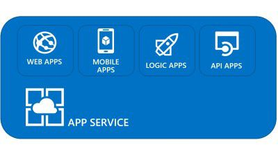 Cloud-Integration: Enterprise Application Integration mit Microsoft Azure Logic Apps
