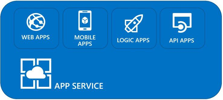 Der Azure AppService