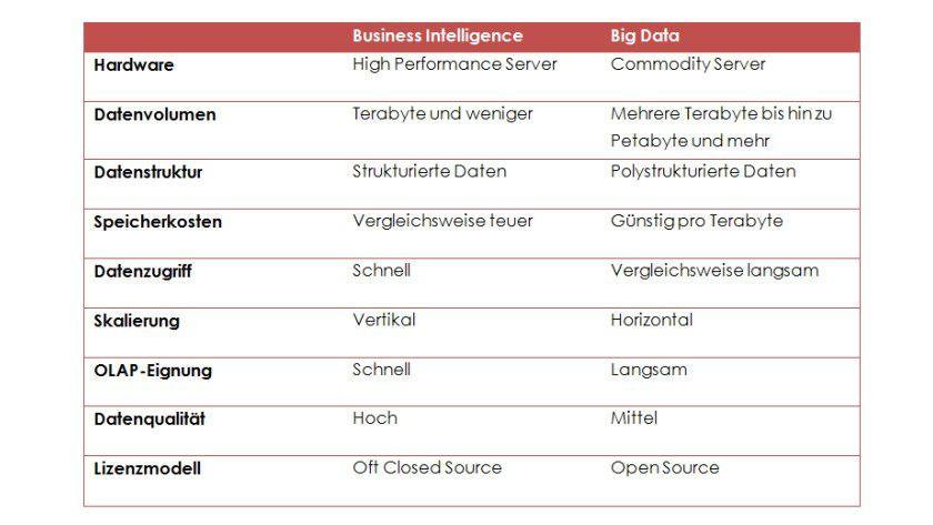 Abbildung 1: Business Intelligence vs. Big Data