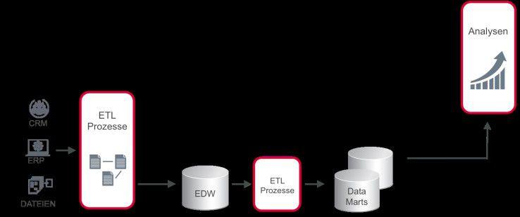 Abbildung 3: Architektur eines Business Intelligence-Systems