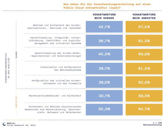 Verantwortungsverteilung in der Public Cloud