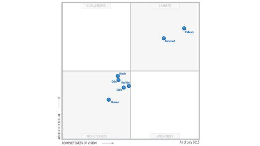 VMware führt den Markt für Server-Virtualisierung auch 2016 unangefochten an. Allerdings braucht VMware in einem gesättigten Markt dringende neue Innovationen.