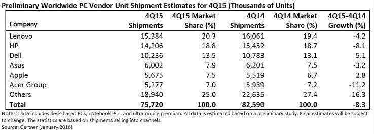 Der weltweite PC-Markt im vierten Quartal 2015: Außer Apple kann kein Anbieter zulegen.