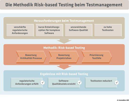Die Methodik Risk-based Testing beim Testmanagement