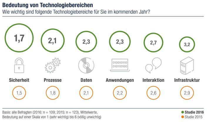 Wie wichtig sind für Sie folgende Technologiebereiche 2016?