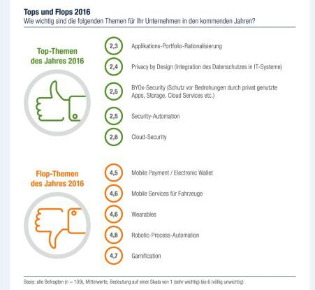 Die Top- und Flop-Themen 2016.