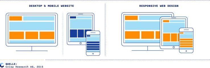 Zwei Möglichkeiten für eine bessere mobile Nutzung: Unterschiedliche Websites für Desktop & Mobile sowie Responsive Web Design