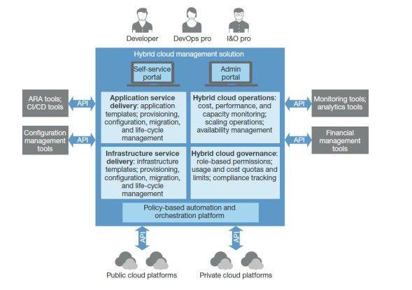 """Forresters Referenzmodell für eine """"Hybrid Cloud Management Solution"""" zeigt das breite Funktionsspektrum solcher Lösungen."""