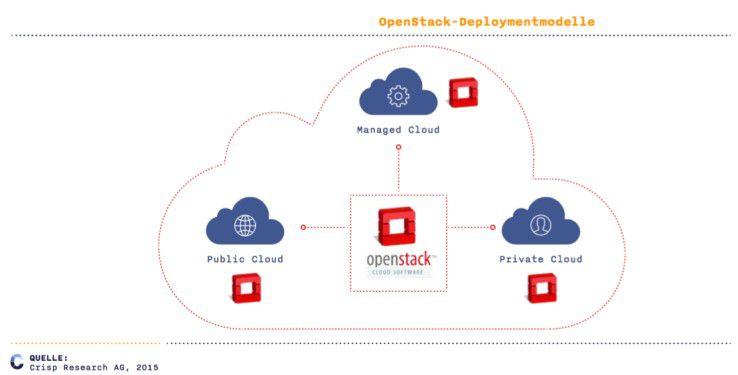OpenStack Deployment-Modelle: Von der Private bis zur Public Cloud