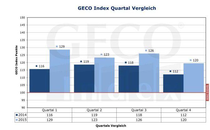Sowohl das vierte Quartal 2014 als auch das vierte Quartal 2015 weisen im jeweiligen Quartalsvergleich die niedrigsten Werte auf, sollten allerdings nicht überbewertet werden.