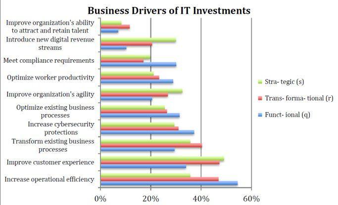 Business Driver für IT-Investitionen