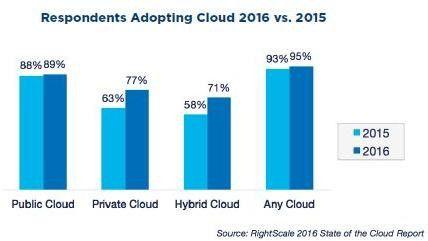 Private- und Hybrid-Cloud-Installationen haben laut einer Befragung von Rightscale weltweit stark zugenommen.