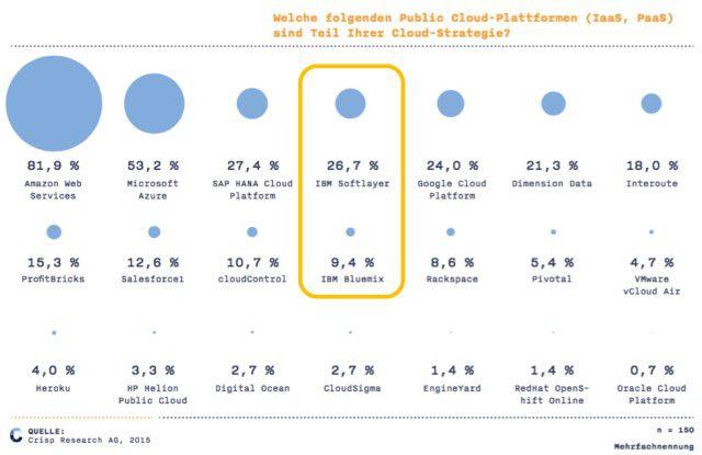 Im Public-Cloud-Markt hat IBM gegen die Platzhirsche Amazon Web Services und Microsoft Azure derzeit nur wenig Chancen.