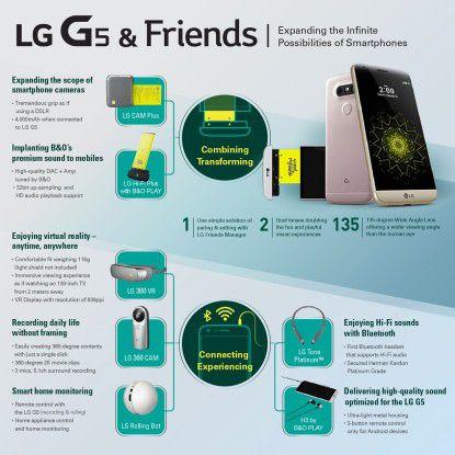 Das LG-Friends-Ökosystem.