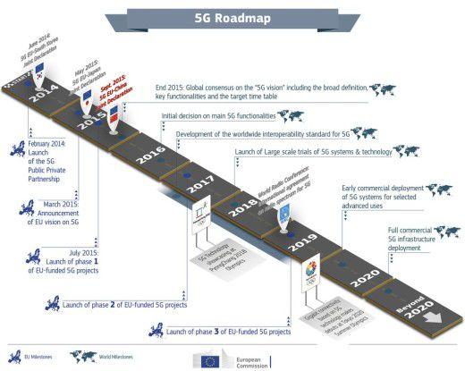 Die Roadmap der EU-Kommission geht von kommerziellen 5G-DEployments ab 2020 aus.