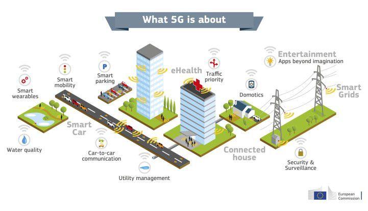Die Einsatzszenarien für 5G sind so vielfältig wie die Eigenschaften der neuen Mobilfunkgeneration.