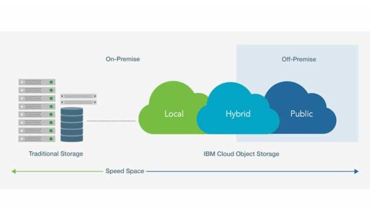 Der IBM-Object-Storage-Service im Detail.