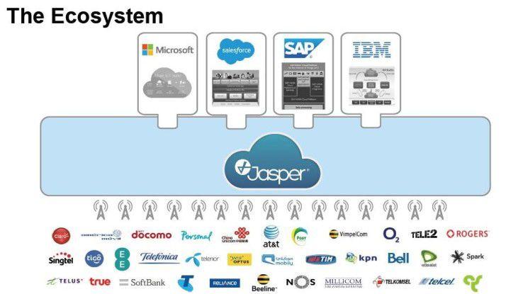 Das Jasper Ökosystem knüpft an die Plattformen von IBM, SAP, Microsoft und Salesforce an.