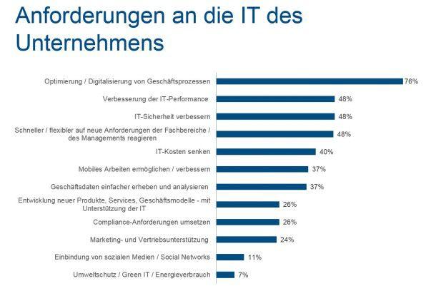 Das Potenzial verbesserter Geschäftsprozesse haben deutsche Unternehmen noch nicht ausgeschöpft.