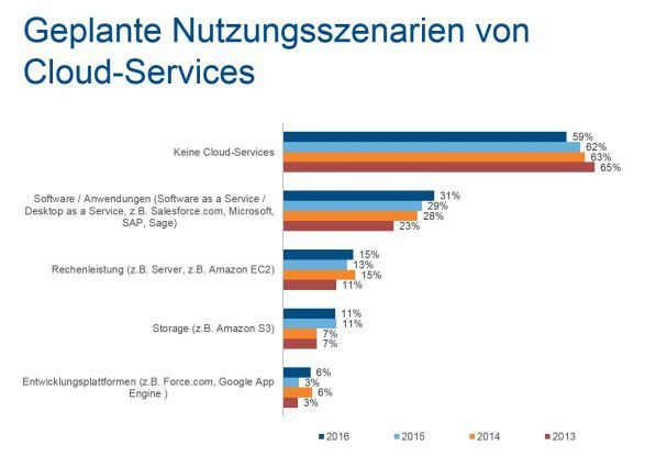 SaaS und Platform-as-a-Service-Modelle gewinnen an Bedeutung.