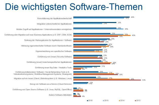 Auch bei den Softwarethemen geht es in vielen Fällen um einen kosteneffizienteren Betrieb.