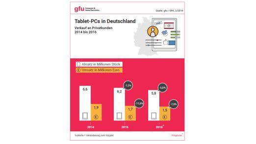 Der Tablet-Markt in Deutschland 2014 - 2016