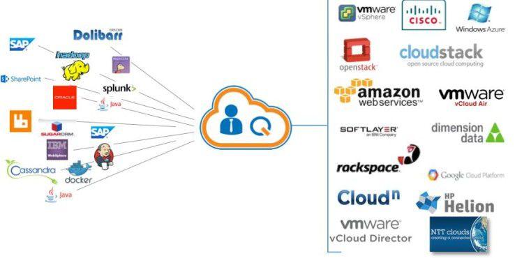 Das kalifornische Startup CliQr verspricht Kunden eine einheitliche Management-Konsole für unterschiedliche Cloud-Plattformen.