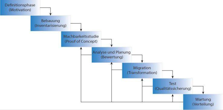 Diese Schritte sind bei der Überführung von Altanwendungen in Cloud-Umgebungen zu durchlaufen (Abbildung 1).