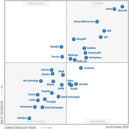 Im Gartner Magic Quadrant für Datenbanken hat Microsoft 2015 mit dem SQL Server die Führung übernommen, vor dem langjährigen Branchenprimus Oracle.