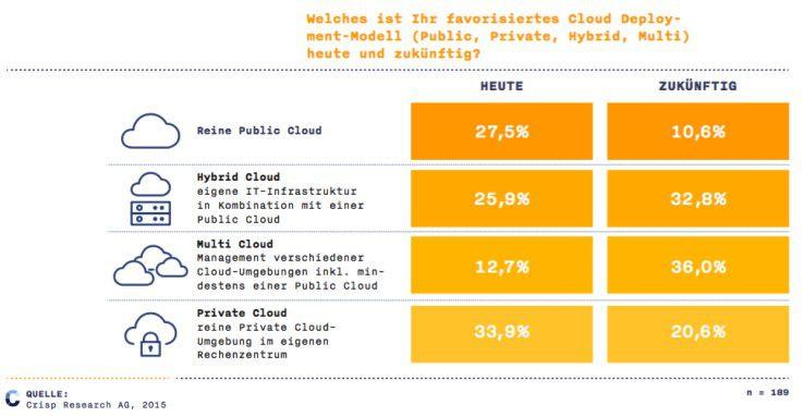 Favorisierte Cloud Deployment Modelle