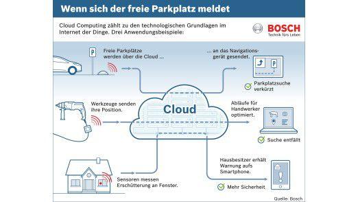 Über die Bosch IoT Cloud sollen sich verschiedenste Geräte und Maschinen vernetzen lassen.