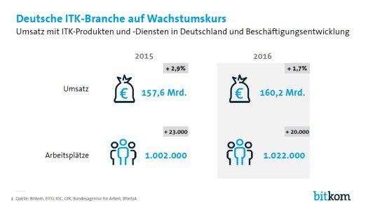 Zahlen zum ITK-Markt Deutschland 2015/2016