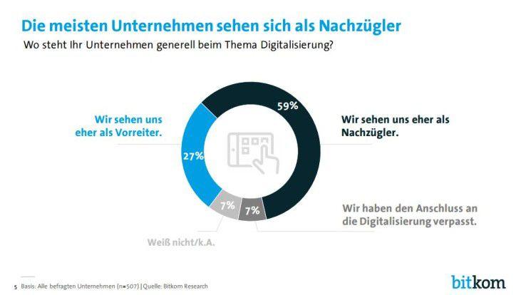 Eine Mehrheit der Umfrageteilnehmer sieht sich als Nachzügler in Sachen Digitalisierung.