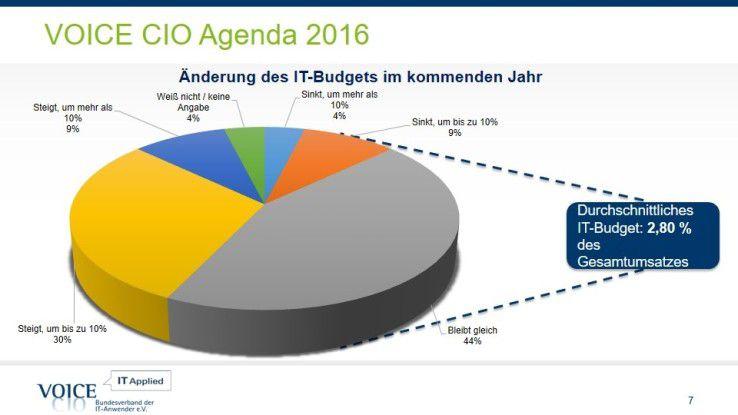 Die IT-Budgets machen 2016 durchschnittlich 2,8 Prozent vom Gesamtumsatz aus.