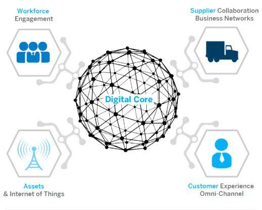 """Die digitale Transformation von Unternehmen erfordert einen """"Digitalen Kern"""". Ein wichtiger Bestandteil dieses Kerns sind IT-Lösungen, die Daten aus unterschiedlichen Quellen in Echtzeit sammeln, aufbereiten und zur Verfügung stellen."""