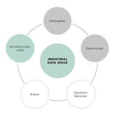 Die verschiedenen Rollen im Industrial Data Space.