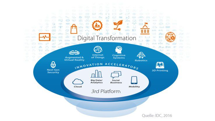 Die dritte Plattform als Basis der digitalen Transformation
