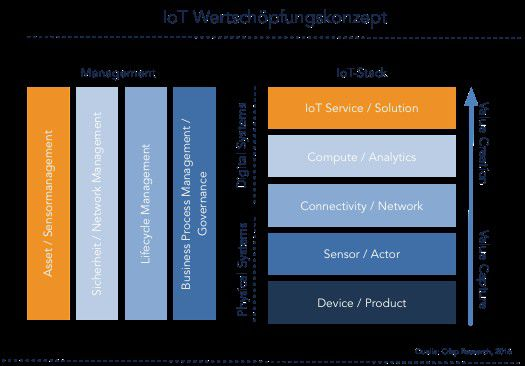Das IoT-Wertschöpfungskonzept: In der Mitte des IoT-Stack steht die Netzwerkschicht.