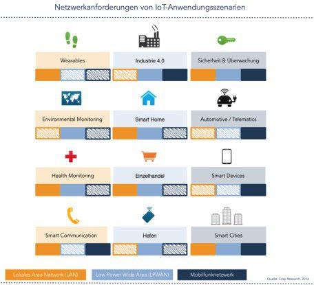 Netzwerkanforderungen von IoT-Anwenderszenarien