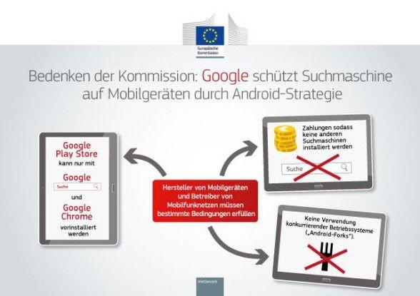 Googles Android-Strategie aus Sicht der EU-Kommission