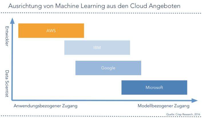 AWS verfolgt beim Machine Learning einen praxis- und entwicklerbezogenen Ansatz, während IBM, Google und vor allem Microsoft mehr in Richtung der Zielgruppe Data Scientists und des modellbezogenen Zugangs gehen.