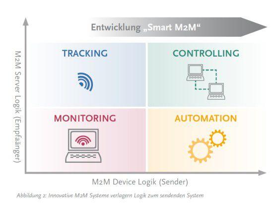 Innovative M2M Systeme verlagern Logik zum sendenden System