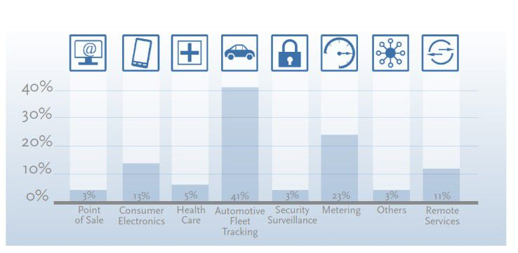 Prozentualer Anteil der Funkmodullieferung pro Industriesektor in 2010