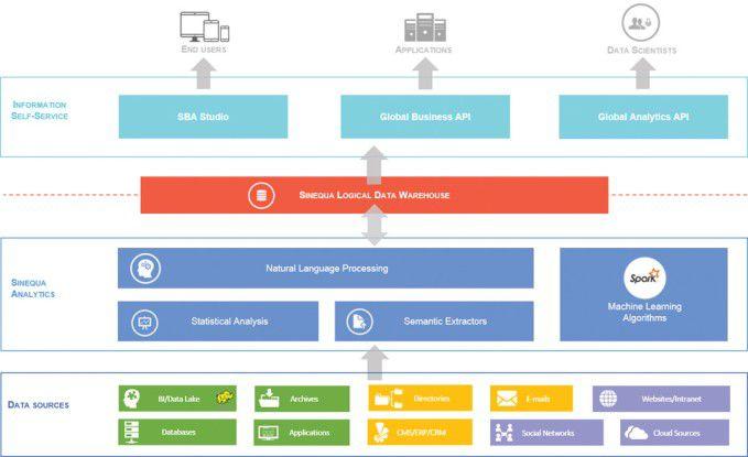 Dreh- und Angelpunkt der Sinequa Architektur ist das Logical Data Warehouse, in dem sämtliche Informationen zusammenfließen.