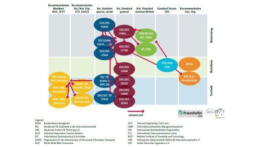 Referenzbeziehungen zwischen den wesentlichen IT-Sicherheitsstandards für Industrie 4.0
