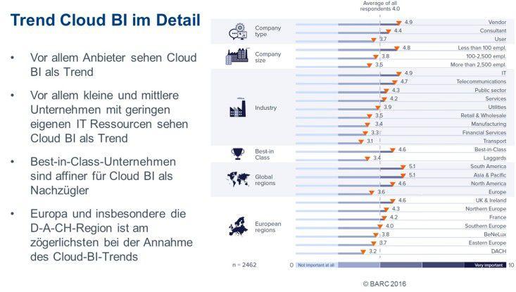 Speziell im deutschsprachigen Raum gehen die Anwender eher zögerlich an das Thema Cloud-BI heran. Das gilt aber grundsätzlich für alle Bereiche, die mit Cloud Computing zu tun haben. Vor allem Bedenken hinsichtlich der Datensicherheit spielen hier eine Rolle.