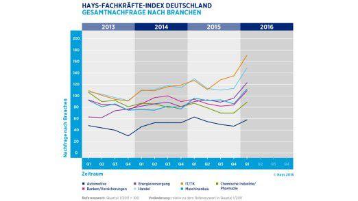 Auf dem IT-Stellenmarkt nahm die Zahl der offenen Stellen im ersten Quartal diesen Jahres um 23 Punkte zu gegenüber dem Vergleichszeitraum des Vorjahres.