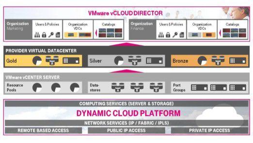 Die DSI vCloud basiert vollständig auf dem VMware vCloud Datacenter-Zertifizierungsprogramm.